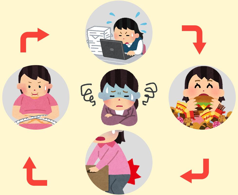 ストレスを感じるから疲れやすく太りやすい体質に…