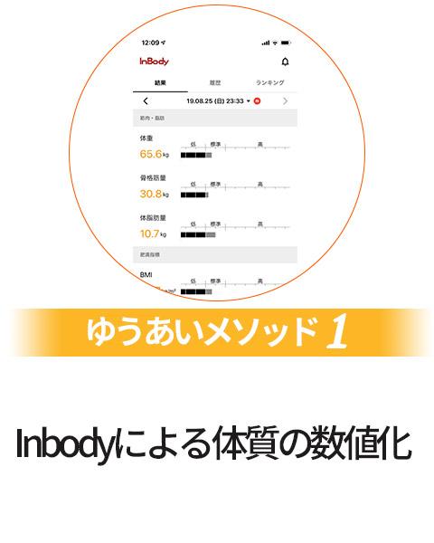 Inbodyによる体質の数値化